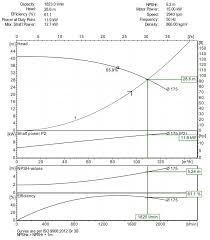 How To Read A Pump Curve Chart How To Read A Pump Curve Castle Pumps