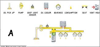 lubrication notes upd itinerant air cooled here is a cold engine the relief valve opened please note that total system pressure does act upon the cooler at all times note too that cold cool