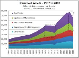 Asset Net Worth Z1 Flow Of Funds Report Household Net Worth Declines 11 2