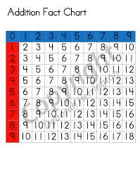 Addition Fact Chart Montessori Plus