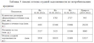 Кредит и его современные формы на примере АО Евразийский Банк  Из таблицы 5 видно что процесс возврата ссудной задолженности набирает темпы по мере увеличения кредитного портфеля Если за 2012 год было погашено 2527