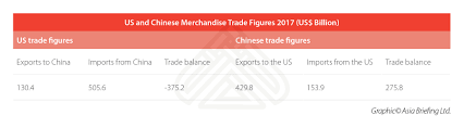Us China Trade Deficit Chart What Is The Real Size Of The Us China Trade Deficit