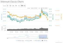 Ethereum Classic Etc Price Analysis How Trustworthy Will