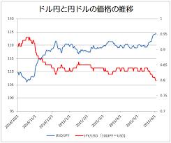 円 相場 ドル