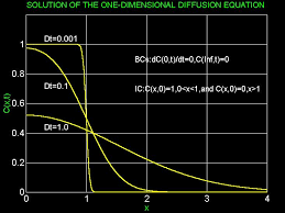 diffusion equation in the infinite spatial range inf x inf has the integral solution c x t 1 2 sqrt d t pi int f z exp x z 2 4 d t z inf