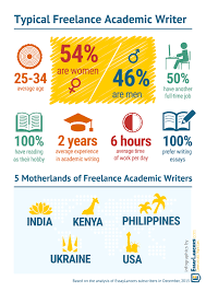 online writing jobs for lance academic writers blog who are lance essay writers academic