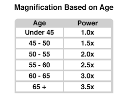 Reading Glasses Strength By Age Chart Image Of Glasses