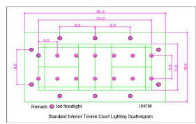 outdoor tennis court lighting. led floodlight scattergram in tennis court outdoor lighting