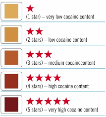 Cocaine Scale Chart Mmc Cocaine Purity Test 2 Boxes