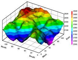 Excel Surface Chart Color Gradient Dplot Features