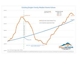 Reno Home Value Bubble Chart Robert Range Realtor Reno