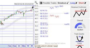 Masi Stock Chart Stockconsultant Com Masi Masi Masimo Corp Stock With A