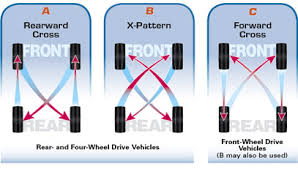 Tire Rotation Patterns Fascinating Tire Rotation Information CanadaWest Assurance