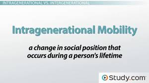 poverty in the united states definitions of relative absolute social mobility definition and types intragenerational vs intergenerational vertical vs horizontal