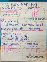 3rd Grade Anchor Charts Home