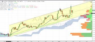 Aa Stock Chart Aa Archives See It Market