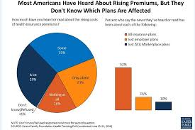 Public Misperceptions About Obamacare Premium Increases The Henry