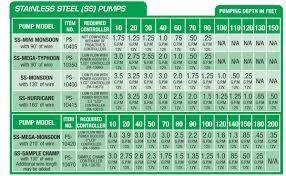 Stainless Steel Wire Gauge Chart Gauge Of Stainless Steel