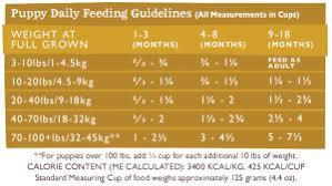 Turkey Feeding Chart Grain Free Turkey Turkey Meal Grandma Maes Country Naturals