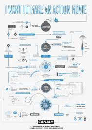 Video Production Process Flow Chart How To Make Movies Helpful Infographic Flowchart Guides