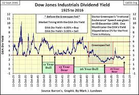 Mr Bear Dow Jones Dividends Not For The Faint Of Heart
