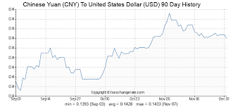 Chinese Yuan Cny To United States Dollar Usd Exchange