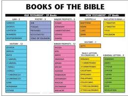 Scripture Printables For Kids Books Of The Bible Wall