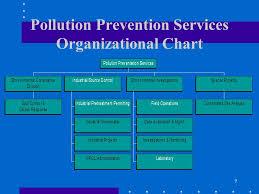 Industrial Wastewater Sampling Methodologies And Protocols
