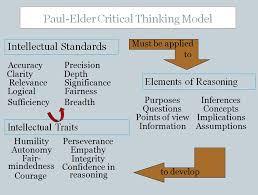graphic representation of paul elder critical thinking framework