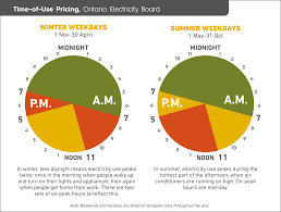Ontario Hydro Peak Hours Chart Canadas First Nations A Chronic Case Of Fuel Poverty Enact