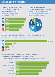 Chart Industries Linkedin The Quick Guide To Linkedin Marketing 9 Best Practices