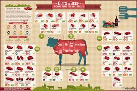Cow Parts Chart Meat Charts Beef Pork Lamb Goat The Virtual Weber Bullet