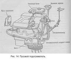 Дипломная работа Устройство и принцип работы автомобиля ЗиЛ  На автомобиле ЗИЛ 130 подогреватель состоит из котла с направляющим патрубком электровентилятора топливного бачка электромагнитного запорного клапана