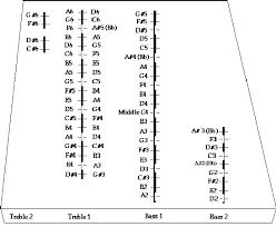 Hammered Dulcimer Tuning Chart Hammered Dulcimer Tunings