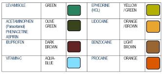 Mdma Color Chart Testkitplus Cocaine Cuts Test Kit Gallery Drugs Forum