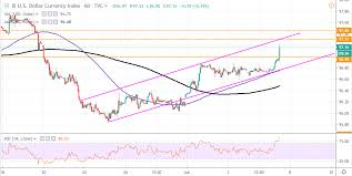 Us Dollar Index Dxy Spikes Above 97 20 After Positive Nfps