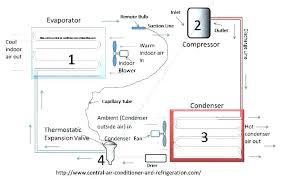 ac unit diagram outside ac unit diagram outside condenser unit of a ac unit diagram thermostat wires outside ac unit split unit wiring diagram ac units modest thermostat ac unit diagram wiring