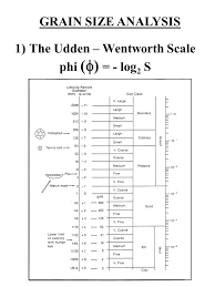 Wentworth Grain Size Chart Why Do Grain Size Analysis Ppt Video Online Download