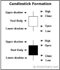 Binary Options Charts