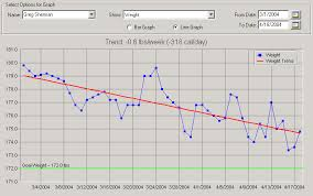 Weightware Your Weight Trend