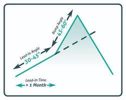 Bump And Run Reversal Pattern Option Strategies Insider