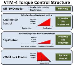Toyota Gear Ratio Color Chart Honda Ridgeline 2006 2014 Wikipedia