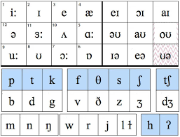 The phonetic alphabet is basically words with the letter at the front e.g. English Exercises Phonetics Practice