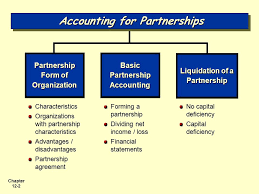 Accounting For Partnerships Accounting Principles Eighth