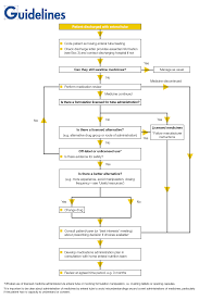 Medication Management Of Patients With Enteral Feeding Tubes