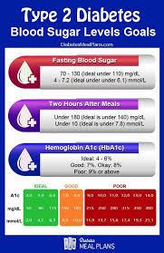 Blood Sugar Levels Goals Diabetes In 2019 Diabetes Blood