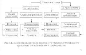 Реферат Классификация и назначение автомобильного подвижного  Классификация