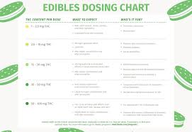 Edible Dosage Chart This Was Removed Because It Originally Had A Leafly Logo I