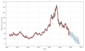 Grubhub Share Price Chart Grubhub Inc Price Grub Forecast With Price Charts