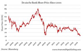 Deutsche Charts 2003 Here Are The Signs That Deutsche Bank Is In Big Trouble